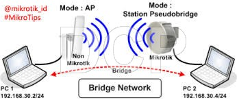 3. Cara Setting Mikrotik Wireless Bridge